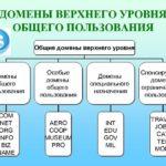 История создания домена верхнего уровня — «info»