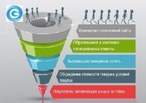 Кратко о конверсии, веб-аналитике и аудите веб-аналитики на сайте