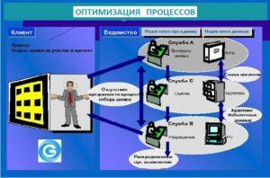 Как происходит процесс оптимизации сайта